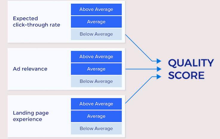 نمودار امتیاز کیفی در گوگل ادز