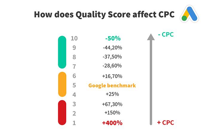 تاثیر امتیاز کیفی تبلیغ در گوگل ادز