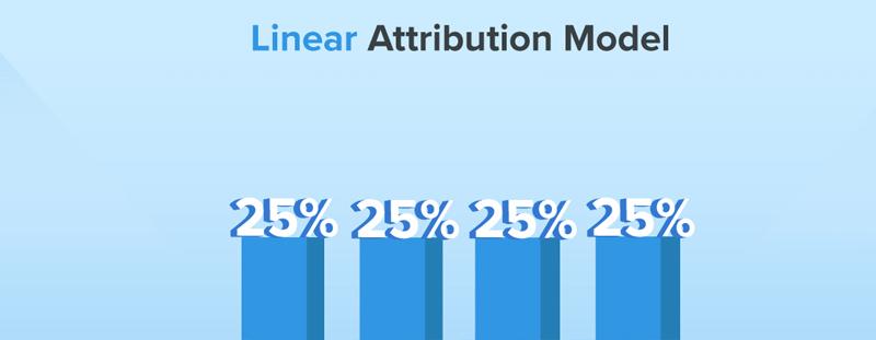 linear attribution model