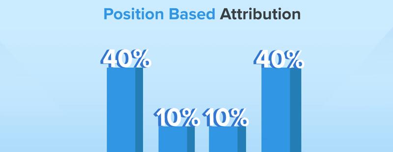 position based attribution model