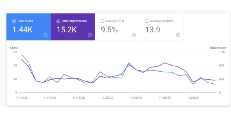 کاهش رتبه بر اثر اپدیت جدید دسامبر 2020 گوگل