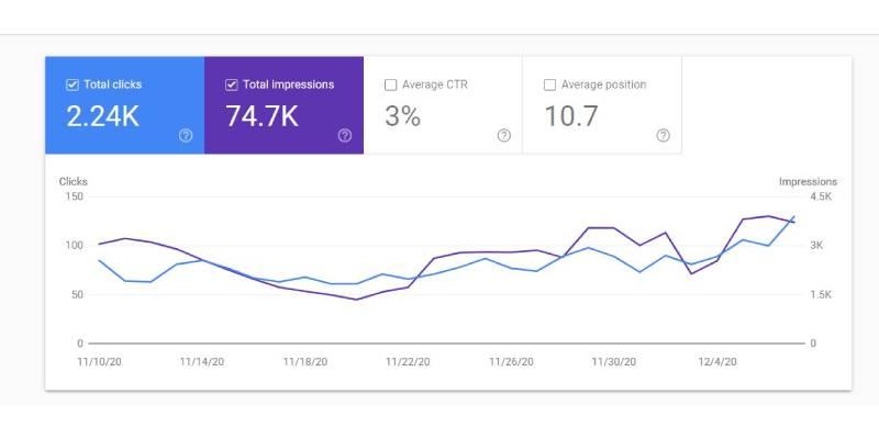افزایش رتبه در اثر اپدیت جدید گوگل در دسامبر 2020