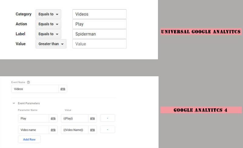 تفاوت گوگل آنالیتیکس و گوگل آنالیتیکس 4