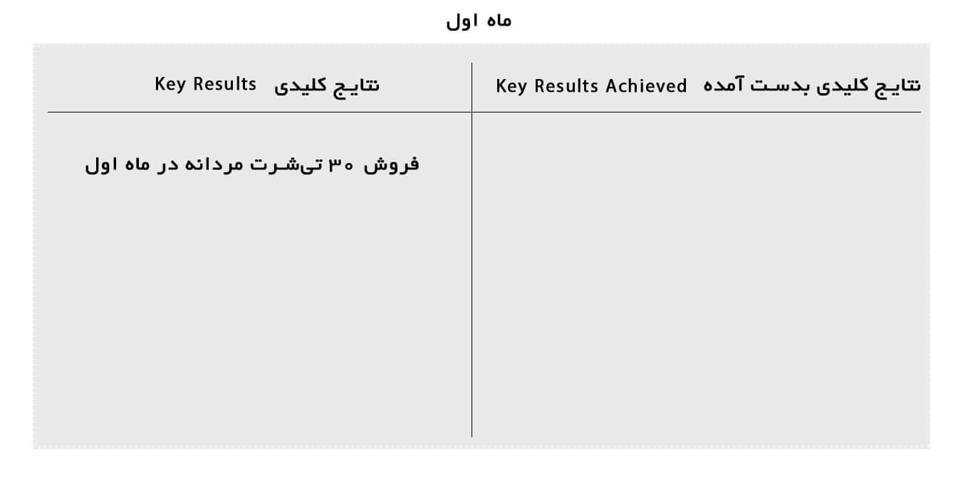 جدول بررسی اهداف و نتایج در okr
