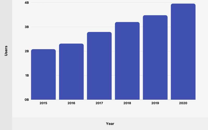 نمودار رشد شبکههای اجتماعی در 5 سال اخیر