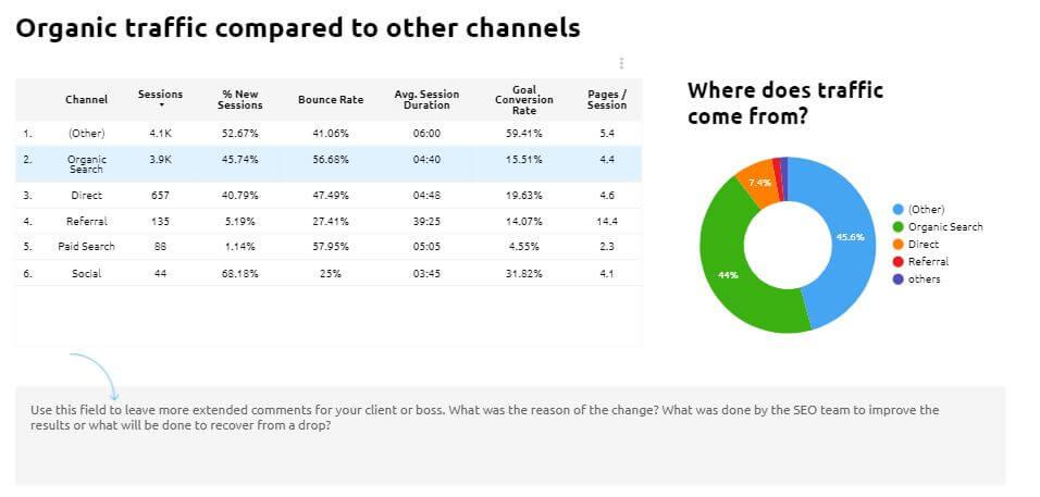 مقایسه کانال های ورودی سایت در گوگل دیتا استودیو