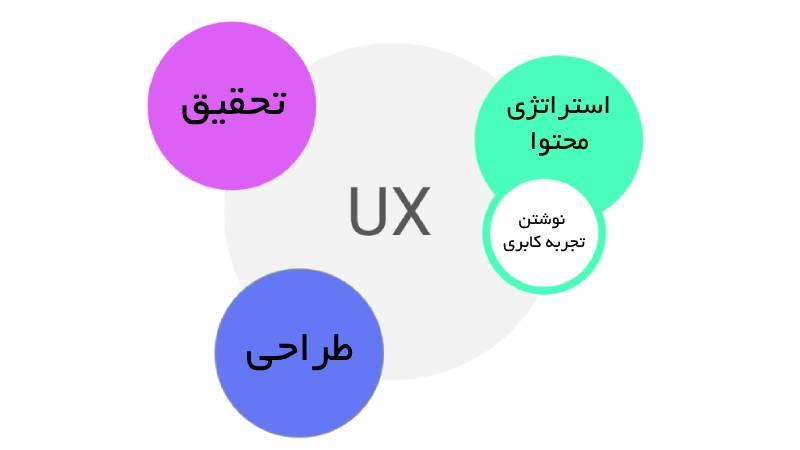 تفاوت ux رایتینگ با کپی رایتینگ