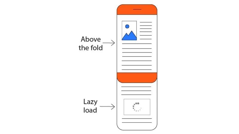 بررسی Lazy-load third-party resources