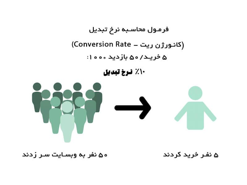 نرخ کانورژن یا نرخ تبدیل - conversion rate