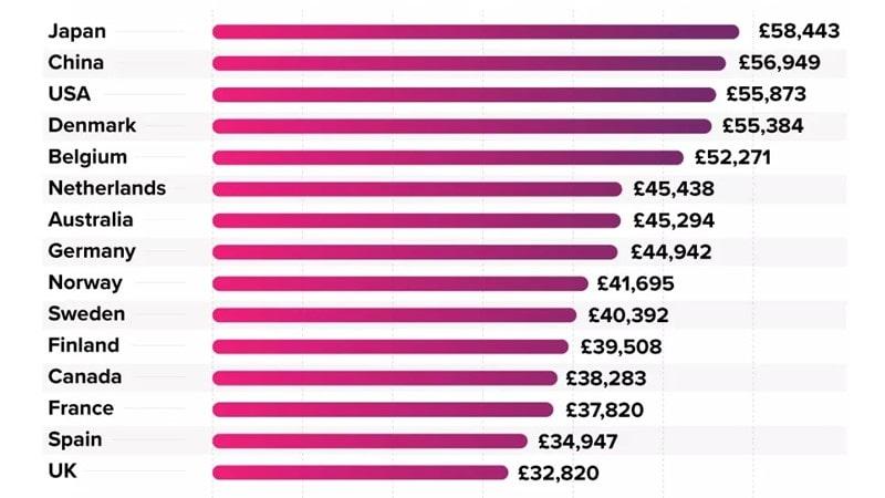 دیجیتال مارکترها در هر کشور چقدر حقوق میگیرند؟