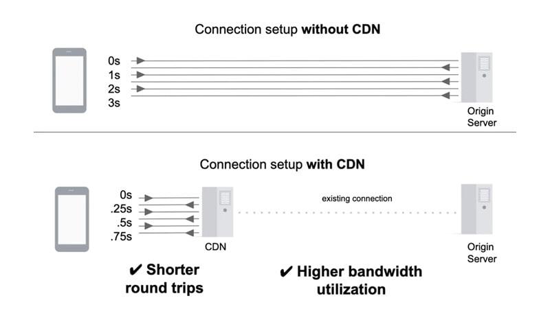 بررسی اجمالی چگونگی کار  CDNها