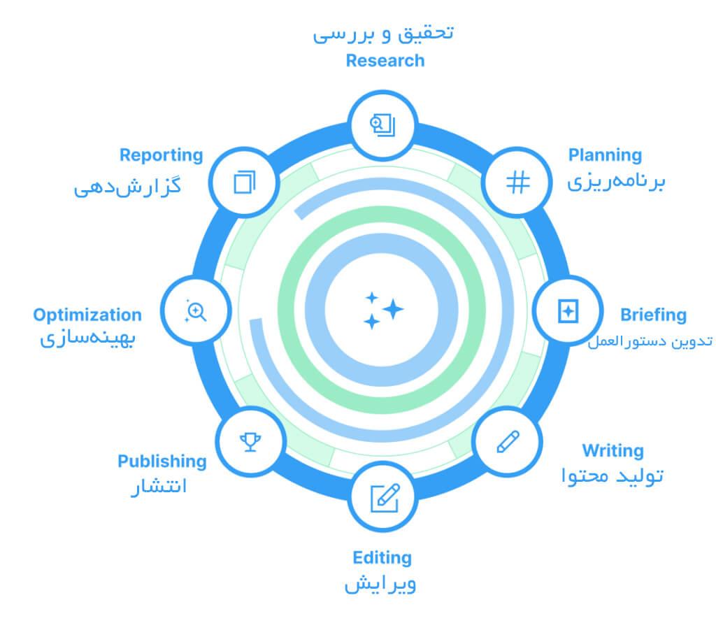 مراحل استراتژی محتوا