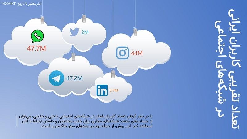 امار تقریبی تعداد کاربران ایرانی در شبکه های مجازی